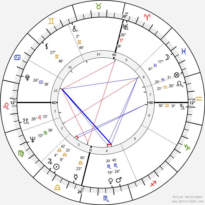 Guy Chauvet - Birth horoscope chart