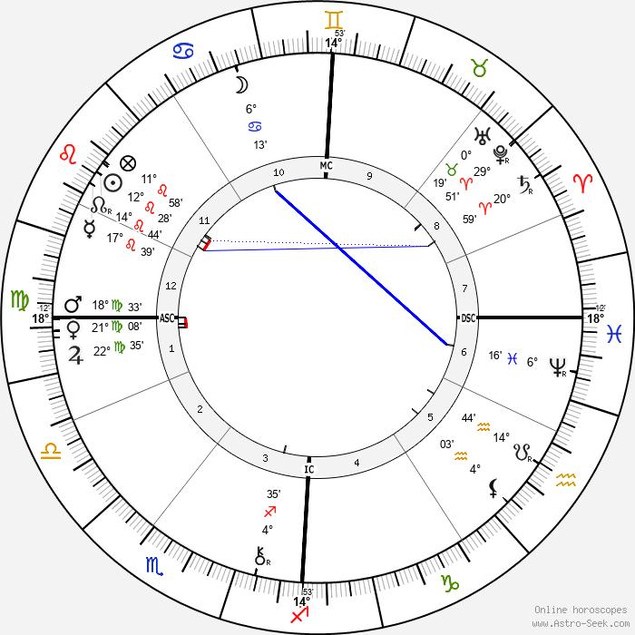 Guy de Maupassant - Birth horoscope chart