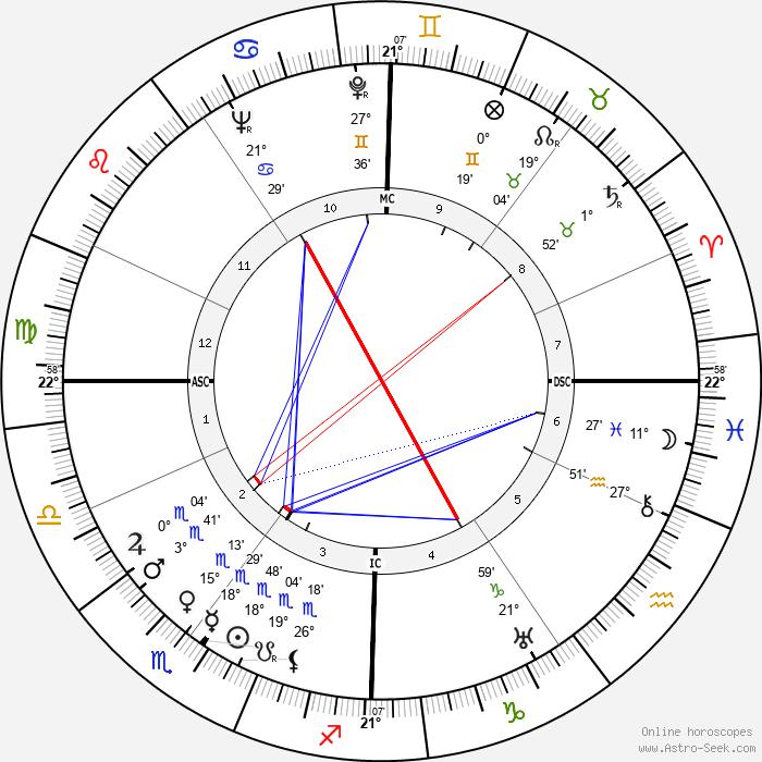 Guy Decomble - Birth horoscope chart