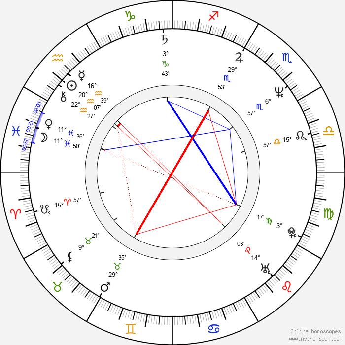 Guy Ecker - Birth horoscope chart