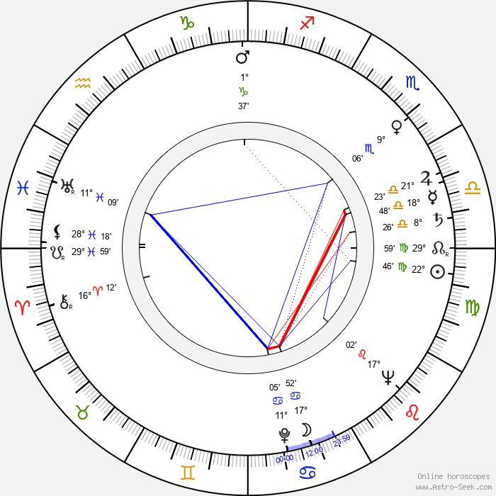 Guy Hamilton - Birth horoscope chart