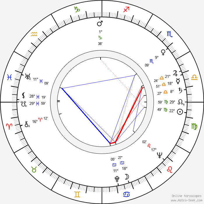 Guy Hamilton - Birth horoscope chart