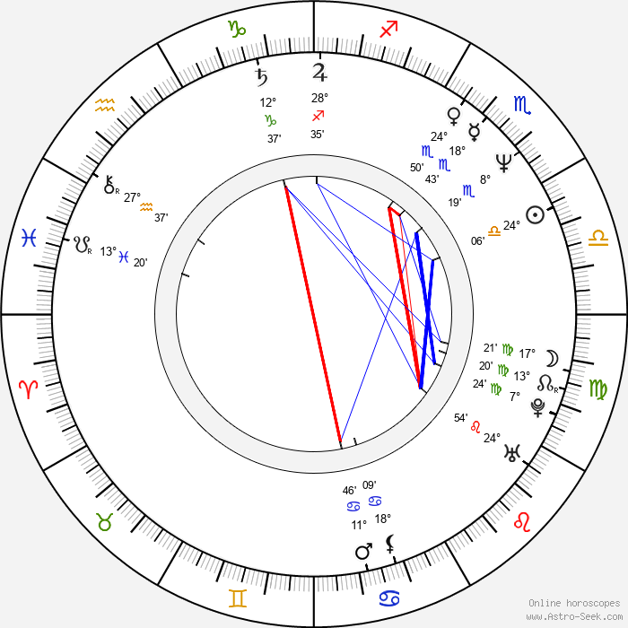 Guy Henry - Birth horoscope chart