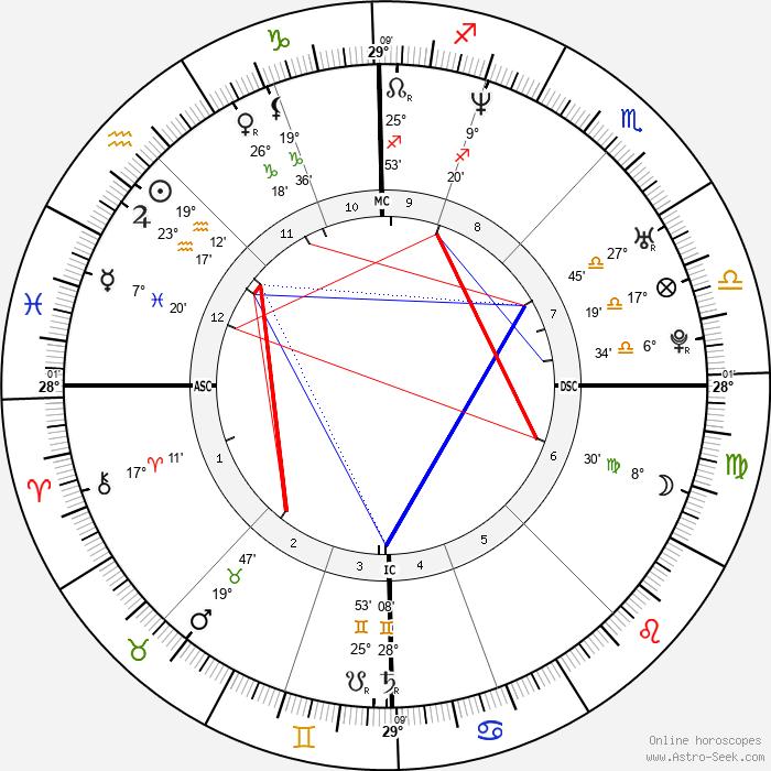 Guy-Manuel De Homem-Christo - Birth horoscope chart