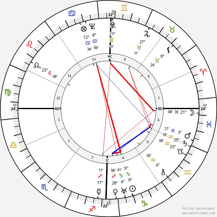 Guy Mollett - Birth horoscope chart