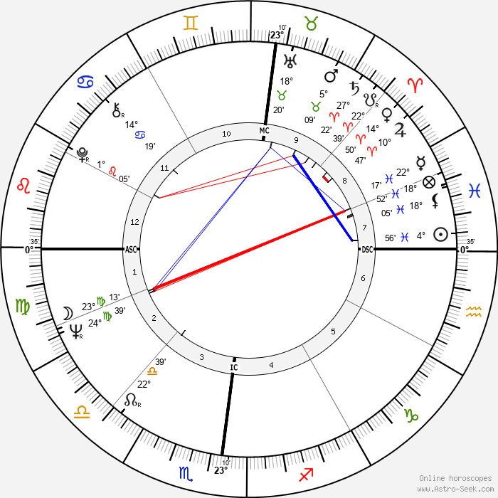 Guy Périllat - Birth horoscope chart