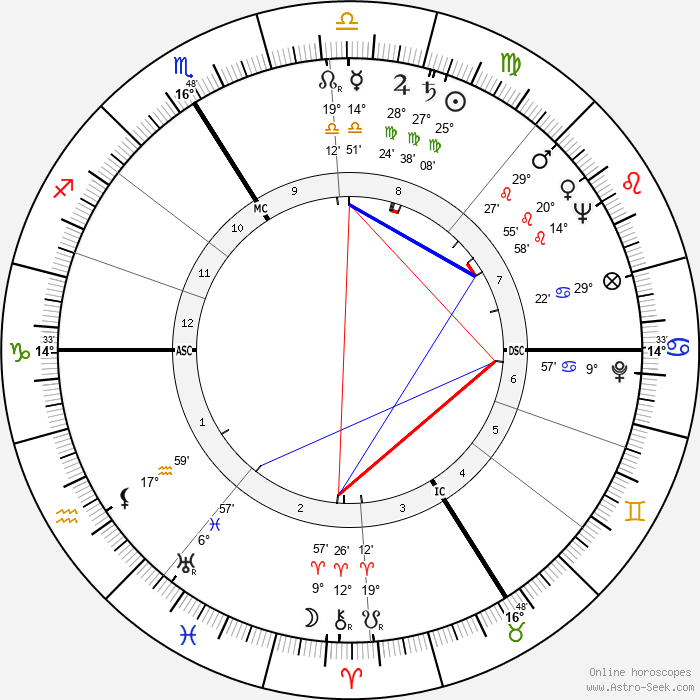 Guy Tréjan - Birth horoscope chart