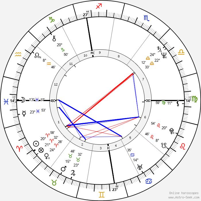 Guy Verhofstadt - Birth horoscope chart