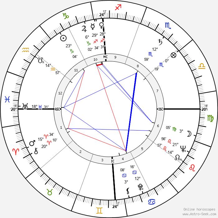 Gwen Verdon - Birth horoscope chart