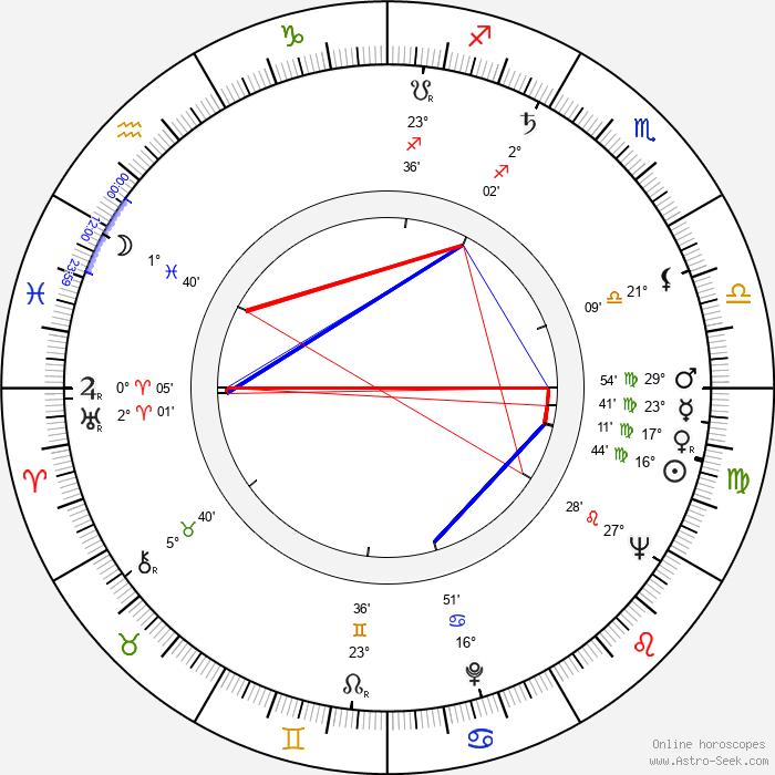 Gwen Watford - Birth horoscope chart