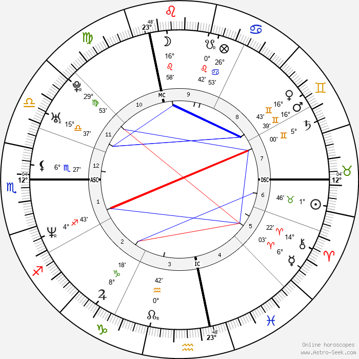 Gwendal Peizerat - Birth horoscope chart