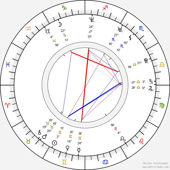 Gwenno Saunders - Birth horoscope chart