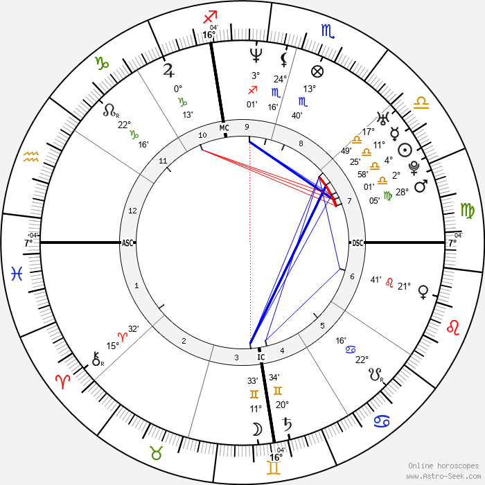 Gwyneth Paltrow - Birth horoscope chart
