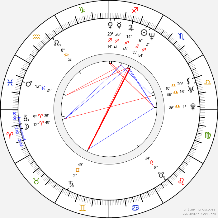 Gylve Fenris Nagell - Birth horoscope chart