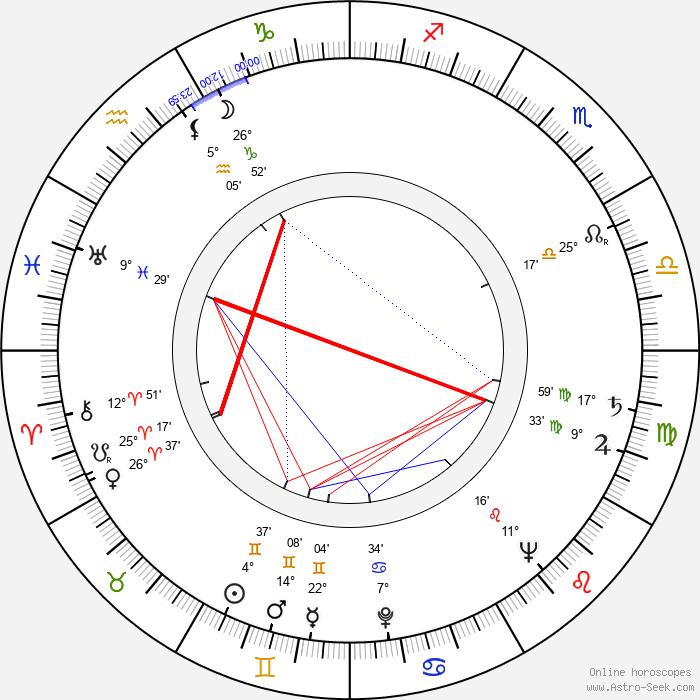 György Bárdy - Birth horoscope chart