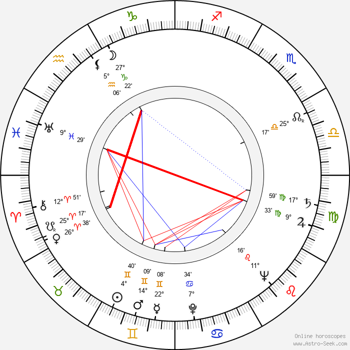 György Bárdy - Birth horoscope chart