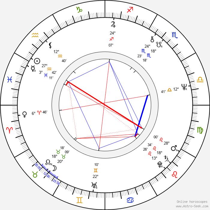 György Cserhalmi - Birth horoscope chart