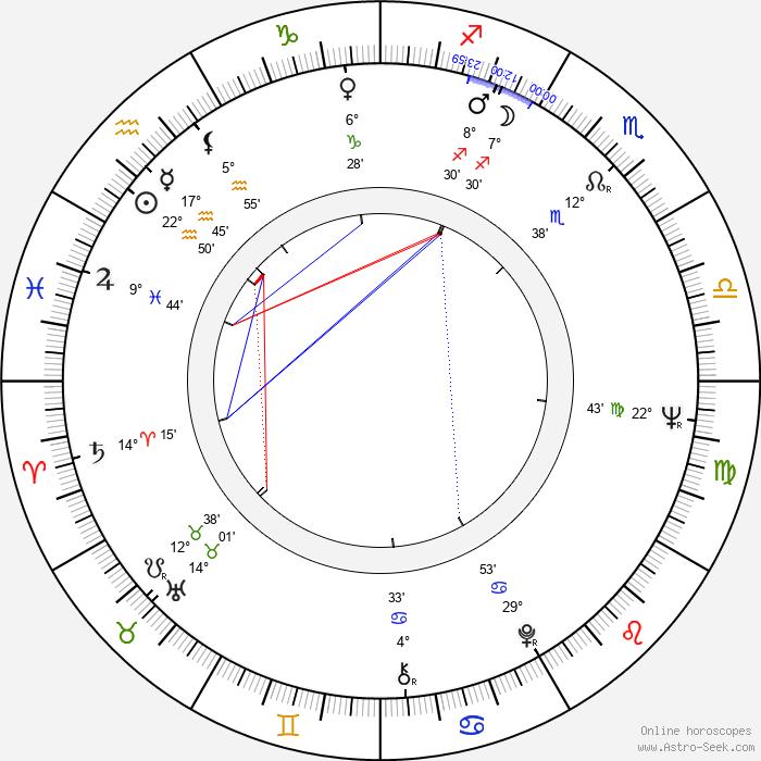 György Fehér - Birth horoscope chart