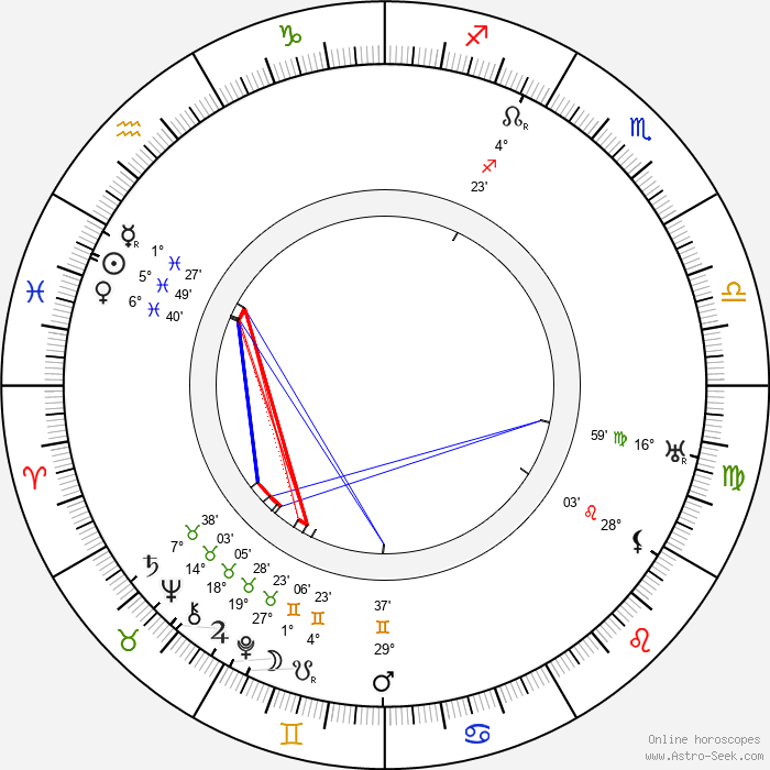 György Kürthy - Birth horoscope chart