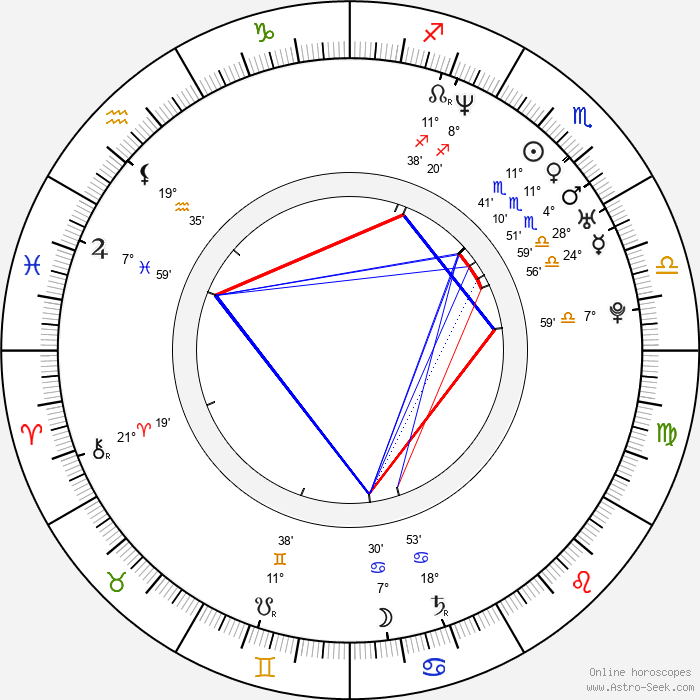 György Pálfi - Birth horoscope chart