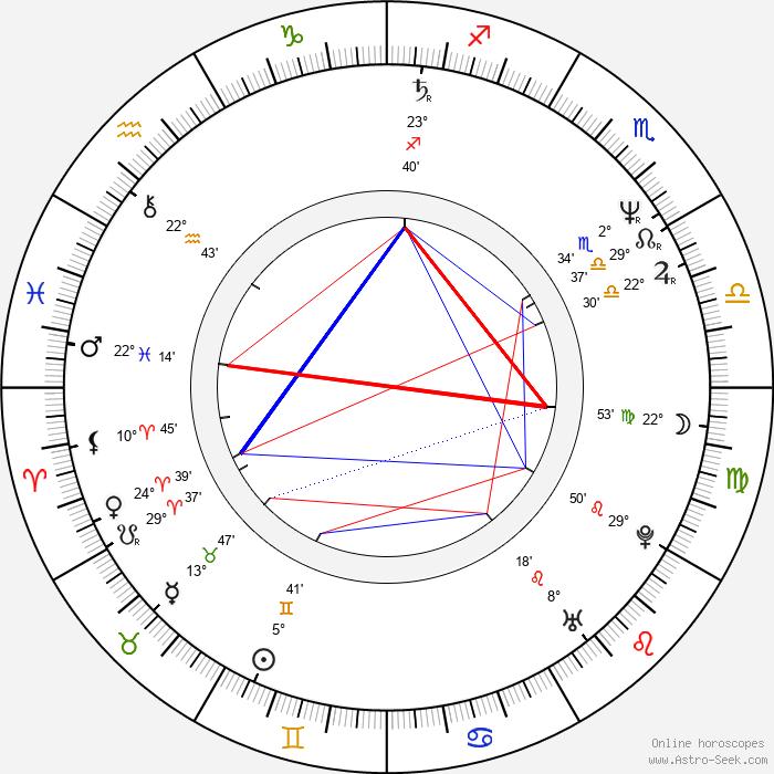 György Sánta - Birth horoscope chart