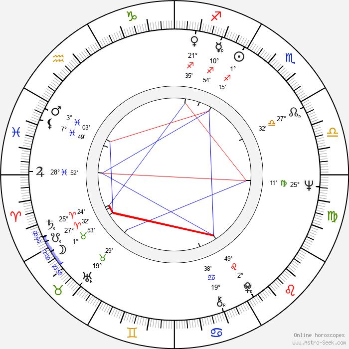 György Schöpflin - Birth horoscope chart