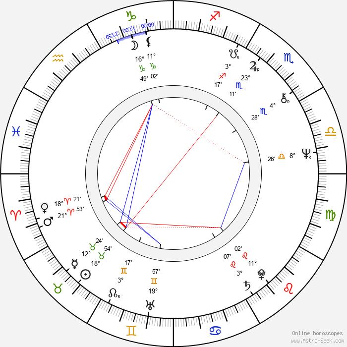Györgyi Andai - Birth horoscope chart