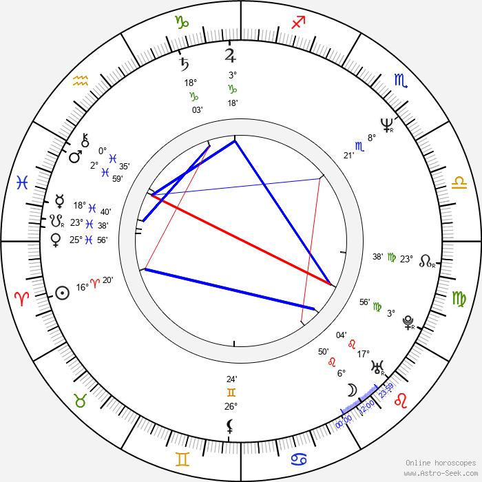 Gyu-cheol Kim - Birth horoscope chart