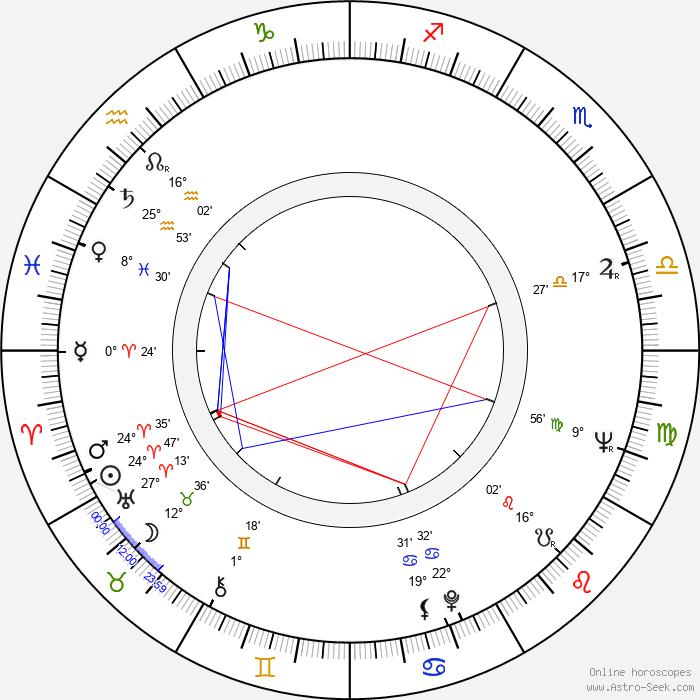 Gyula Bodrogi - Birth horoscope chart
