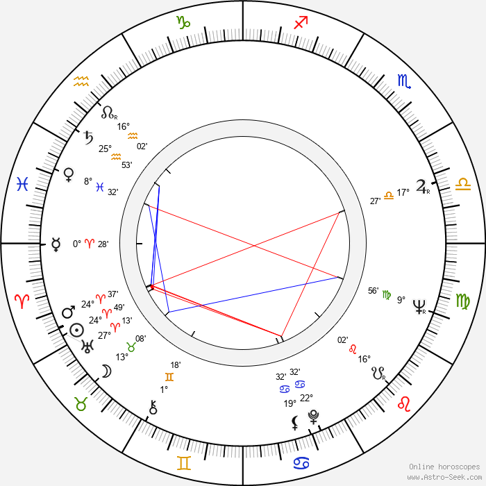 Gyula Bodrogi - Birth horoscope chart