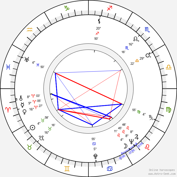 Gyula Kéry - Birth horoscope chart