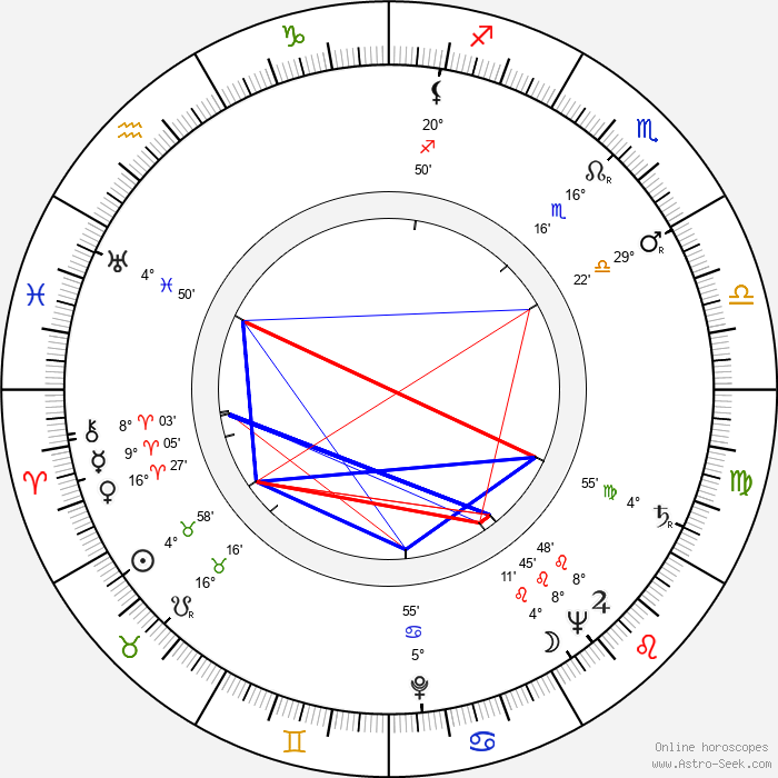 Gyula Kéry - Birth horoscope chart