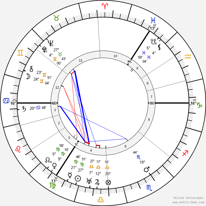 H. A. Brouwer - Birth horoscope chart