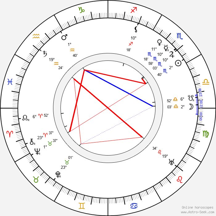 H. B. Warner - Birth horoscope chart