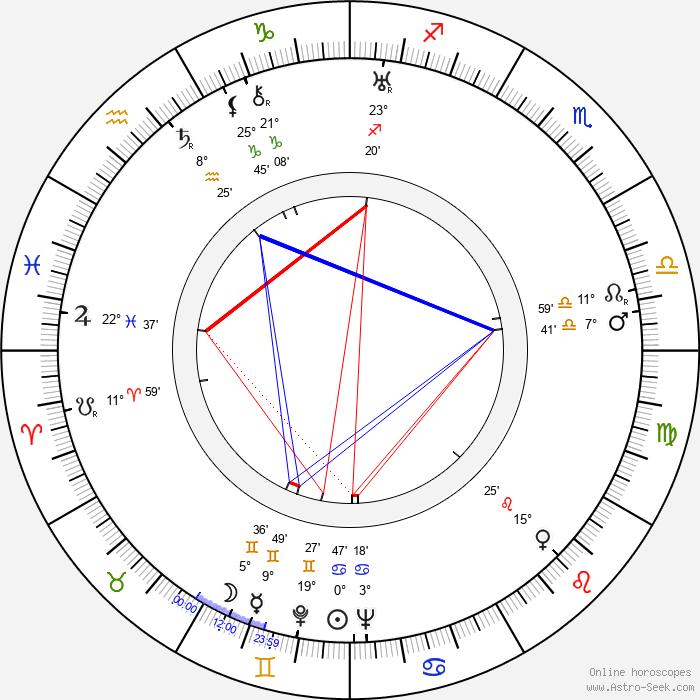 H. C. Branner - Birth horoscope chart