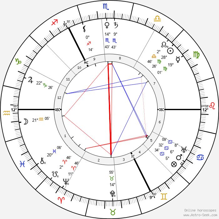 H. G. Wells - Birth horoscope chart