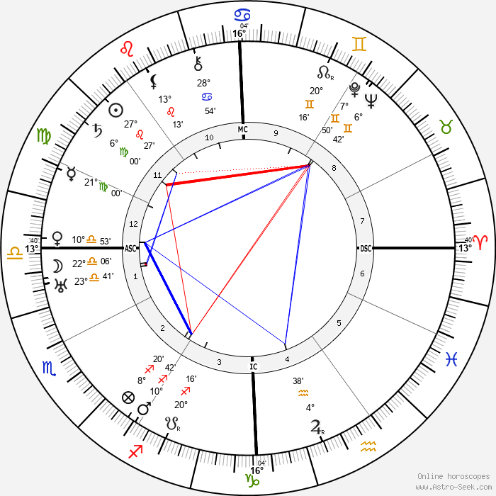 H. P. Lovecraft - Birth horoscope chart