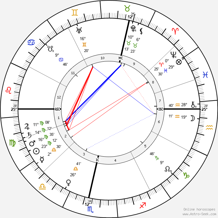 H. S. Green - Birth horoscope chart
