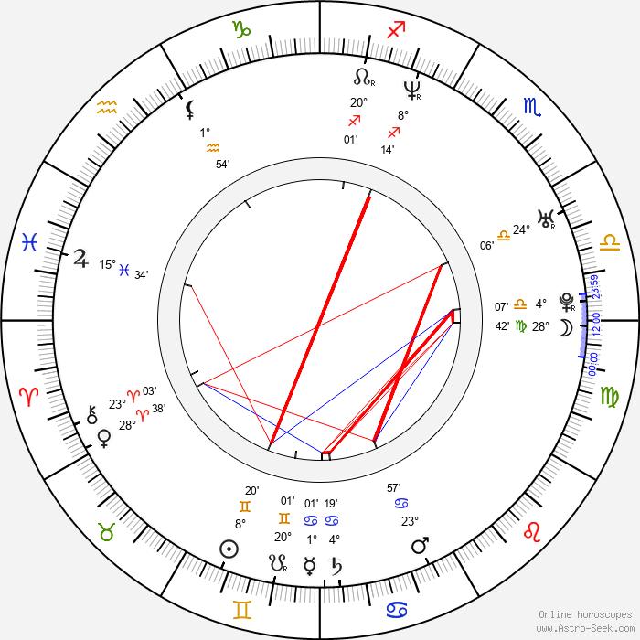 Ha-kyun Shin - Birth horoscope chart