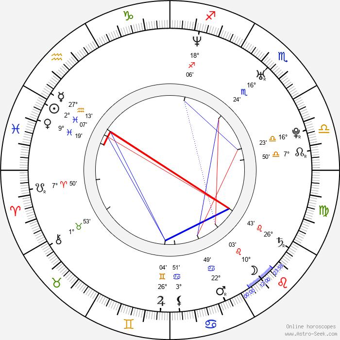 Ha-neul Kim - Birth horoscope chart