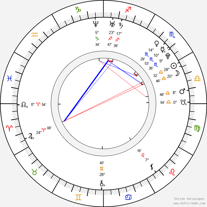 Ha-seon Park - Birth horoscope chart