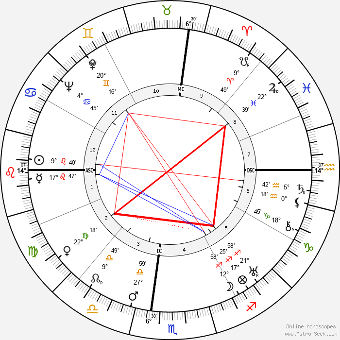 Habib Bourguiba - Birth horoscope chart