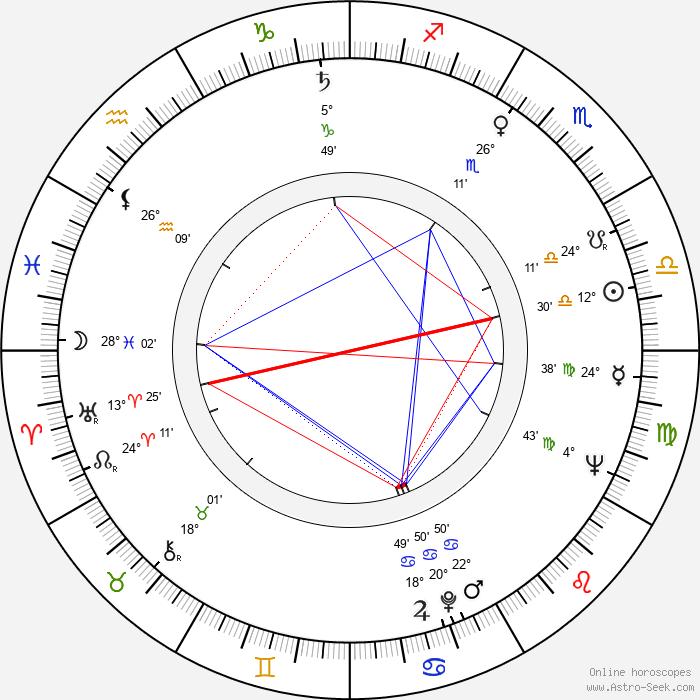 Hafez al-Assad - Birth horoscope chart
