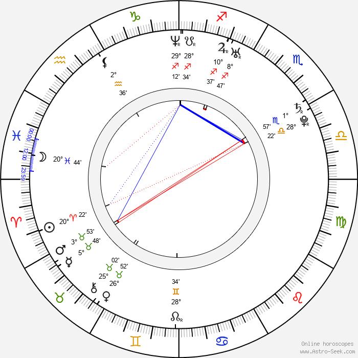 Haig Sutherland - Birth horoscope chart
