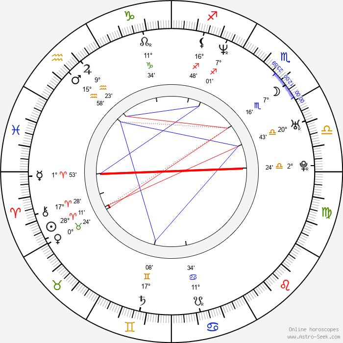 Haile Gebrsellasie - Birth horoscope chart
