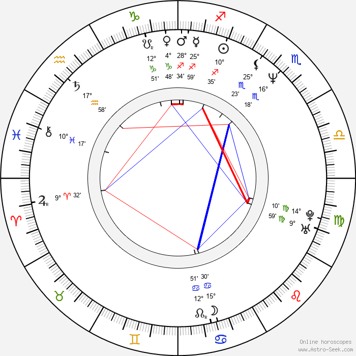 Hajime Katoki - Birth horoscope chart
