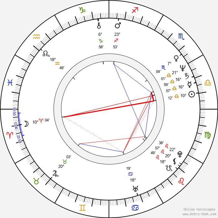 Hakuryu - Birth horoscope chart