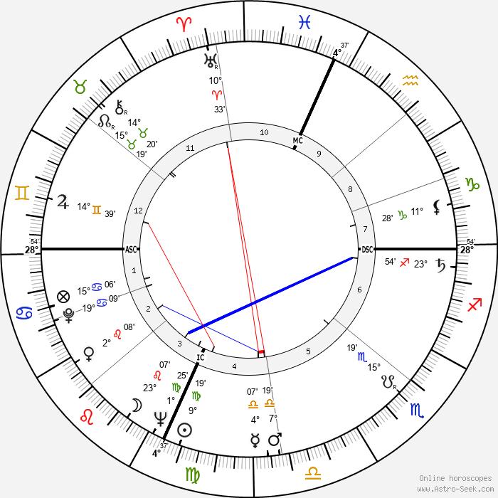 Hal Ashby - Birth horoscope chart