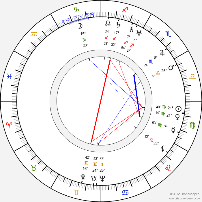 Hal B. Wallis - Birth horoscope chart