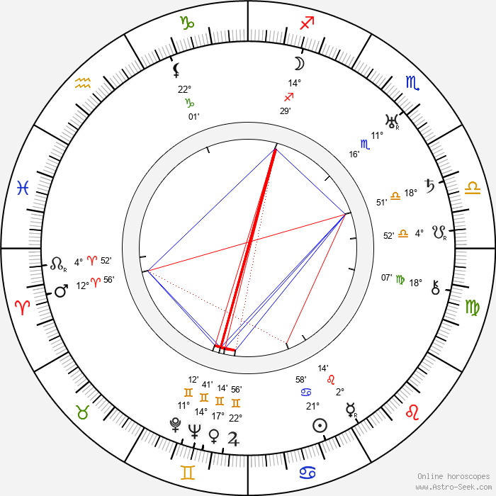Hal C. Kern - Birth horoscope chart